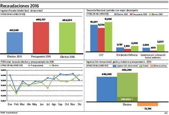 RD va a su décimo año de balance presupuestario deficitario